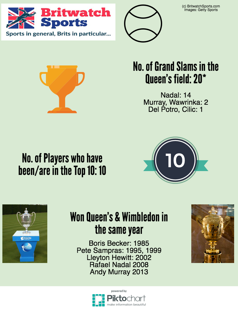 queen-s-facts-figures