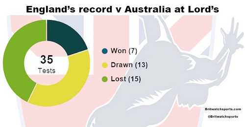GILES THE ASHES ARTICLE STAT PIC 500w