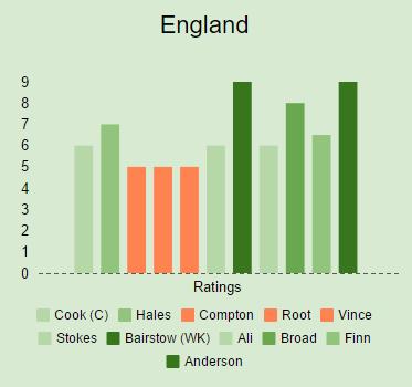 ENGvSL Test 1 ENG Ratings v2