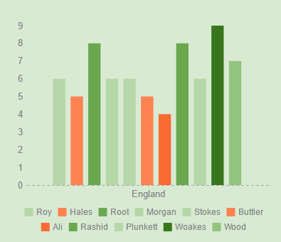 eng-odi-t20-ratings