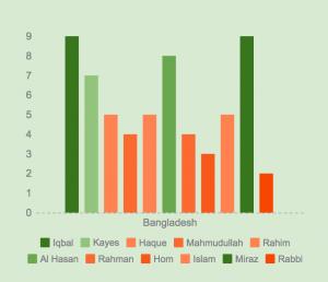 bldveng16-test-ratings-bld